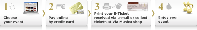 Schema depicting easy process of buying our tickets